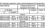 Сравнительная оценка адаптационнойспособности бычков различных пород