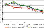 Повышение молочной продуктивности козоматок препаратами йода и селена