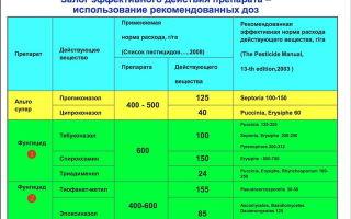 Показатели подсвинков при использовании препаратов «Селенолин» И САТ-СОМ
