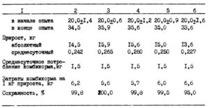 Свиньи - Влияние суспензии хлореллы на интенсивность роста молодняка свиней - kormlenie-svinej, kormlenie