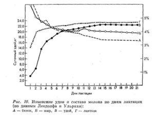Козы - Повышение молочной продуктивности козоматок препаратами йода и селена - kormlenie