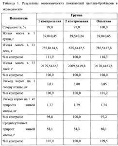 Куры - Влияние растительного маслана продуктивность цыплят-бройлеров - kormlenie