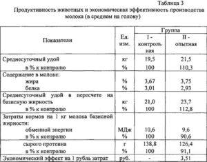 Коровы - Прогнозирование продуктивности коров - razvedenie