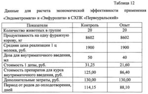 Свиньи - Показатели подсвинков при использовании препаратов «Селенолин» И САТ-СОМ - veterinarija