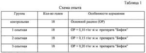 Свиньи - Химический состав мяса молодняка свиней под влиянием препаратов МИОСТАТИН и САТ-СОМ - myaso