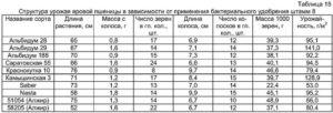 - Влияние на характеристикизерна озимой пшеницы - rastenievodstvo