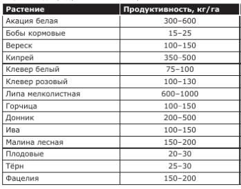 - Урожайность мёда и факторы, влияющие на нее - pchelovodstvo, med
